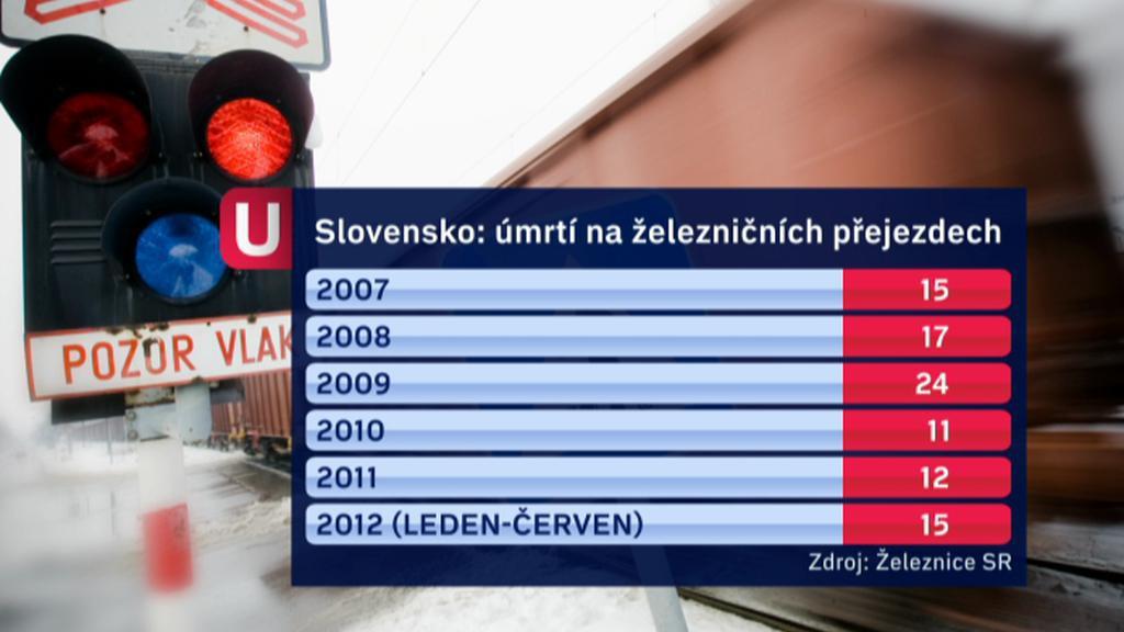 SR: úmrtí na železničních přejezdech