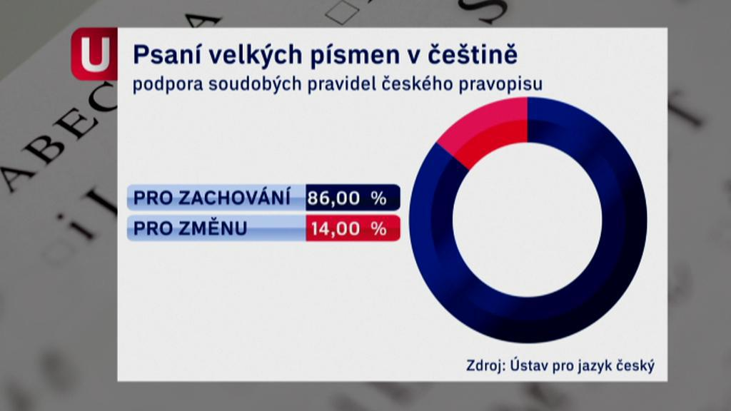 Podpora soudobých pravidel českého pravopisu