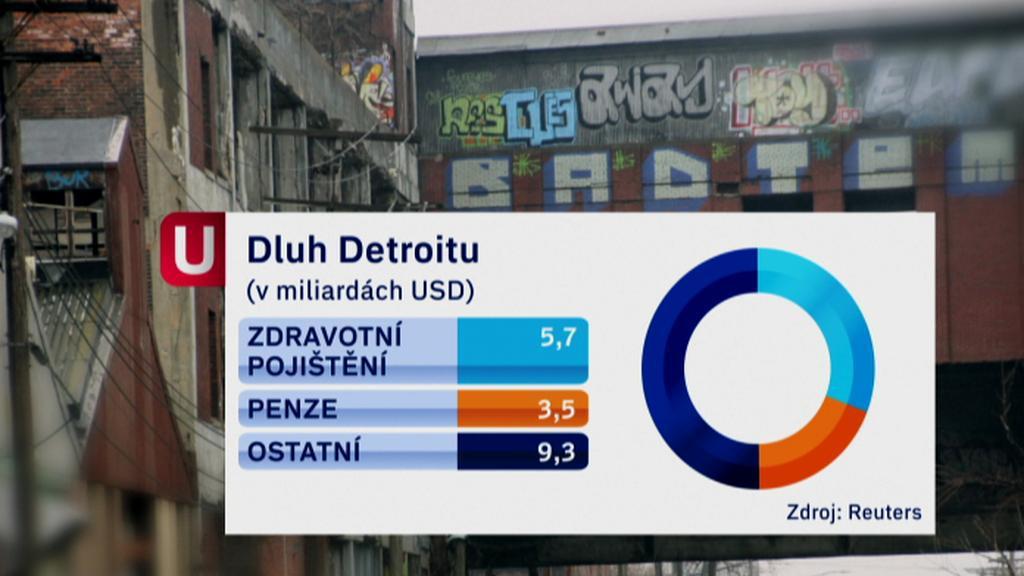 Dluhy Detroitu