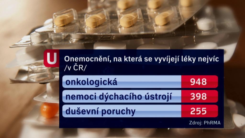 Onemocnění, na která se vyvíjejí léky v ČR nejvíce