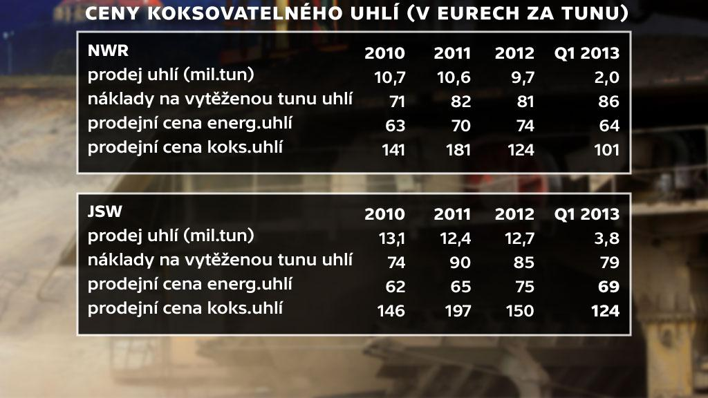 Ceny koksovatelného uhlí