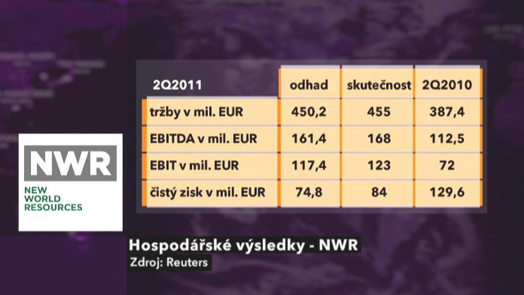 NWR - hospodářské výsledky