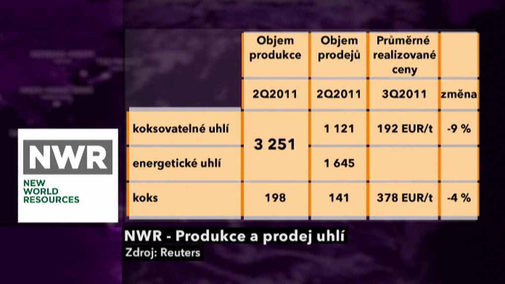 NWR - Produkce a prodej uhlí