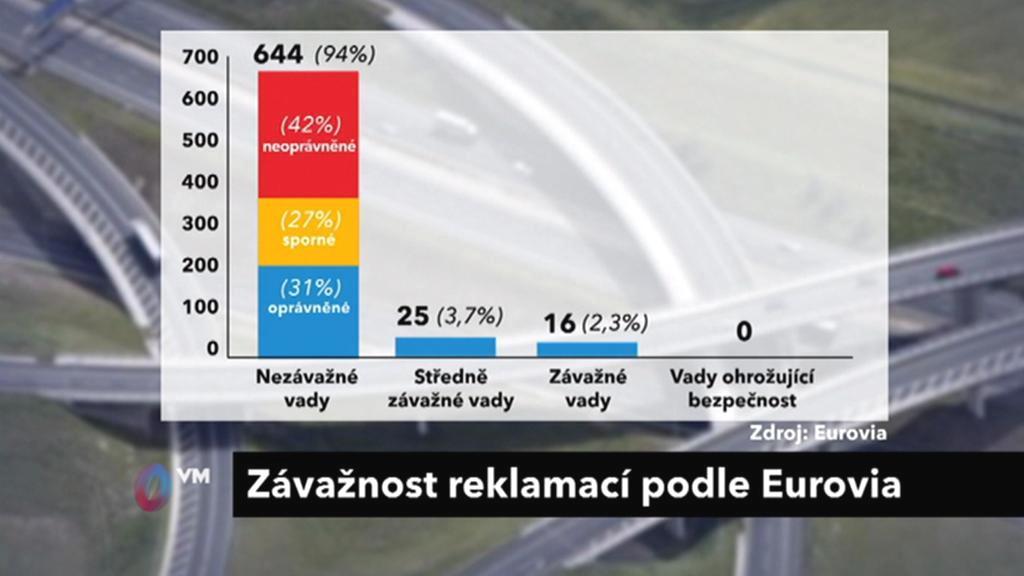 závažnost reklamací na D47 podle společnosti Eurovia