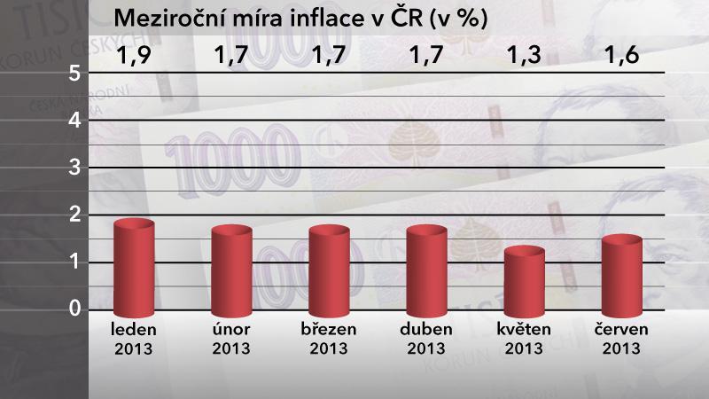 Meziroční míra inflace v ČR v červnu 2013