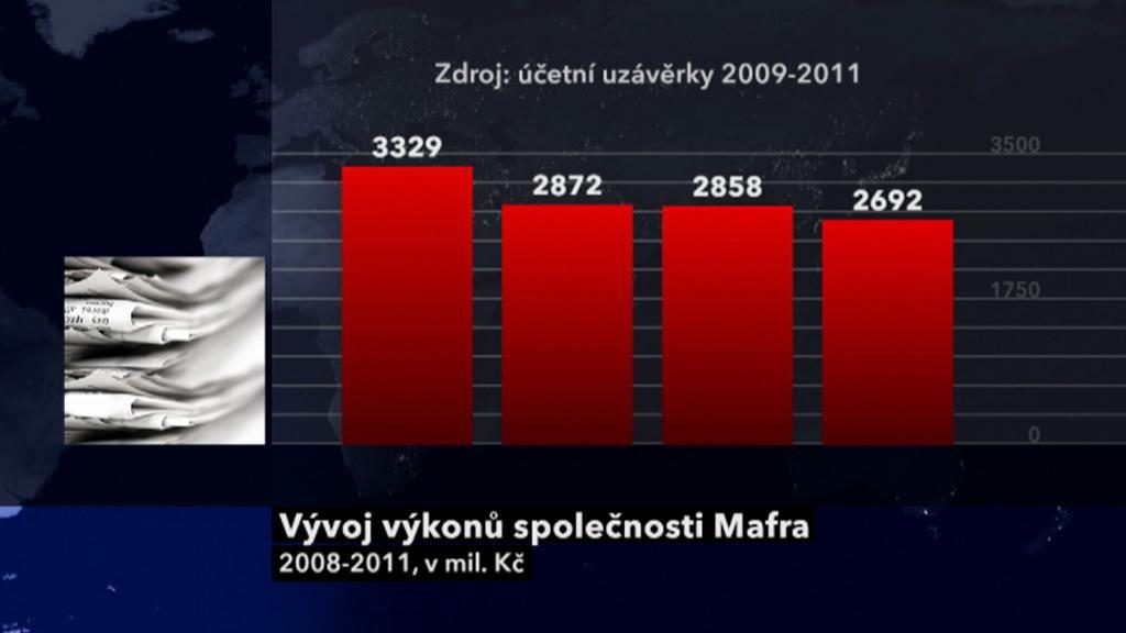 Výsledky společnosti Mafra