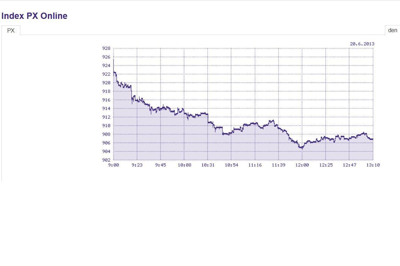 Dnešní vývoj indexu PX