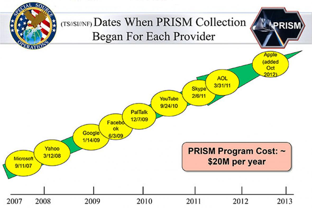 Program PRISM