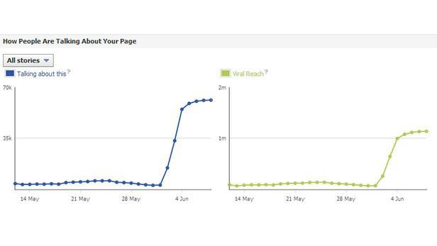 Nárůst aktivity na FB stránce ČT24 podle údajů Facebook Insights: