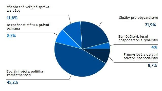 Výdaje státního rozpočtu v roce 2012