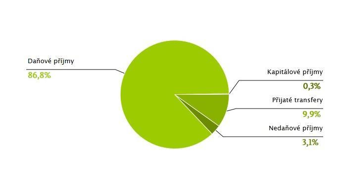 Příjmy státního rozpočtu v roce 2012