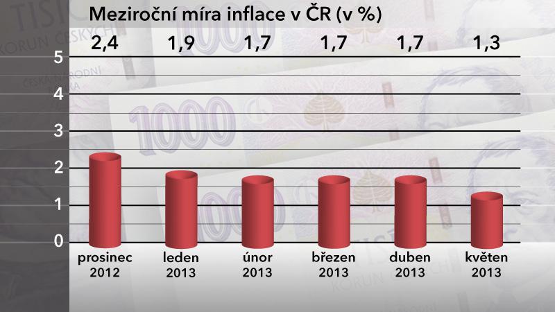 Meziroční míra inflace v ČR v květnu 2013