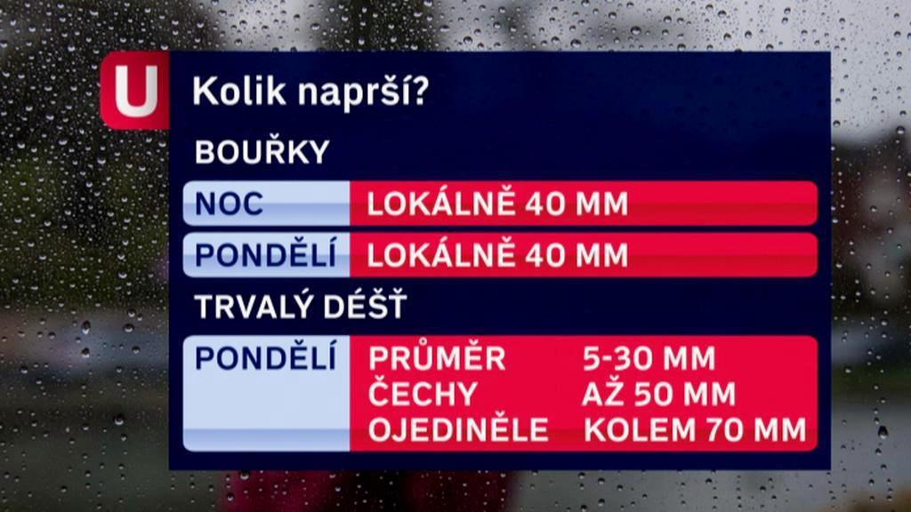 Očekávané srážky v následujících hodinách