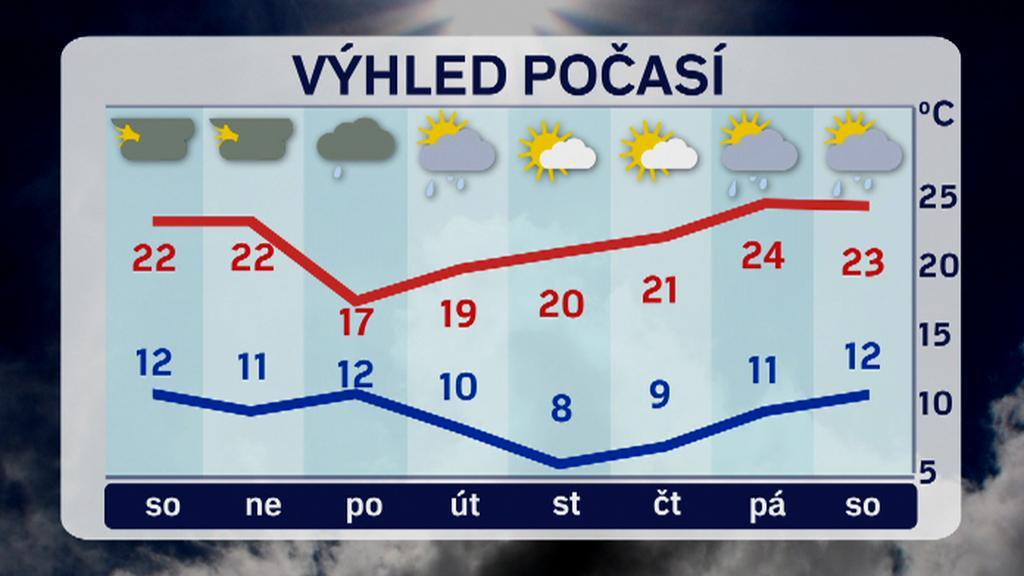 Týdenní předpověď počasí