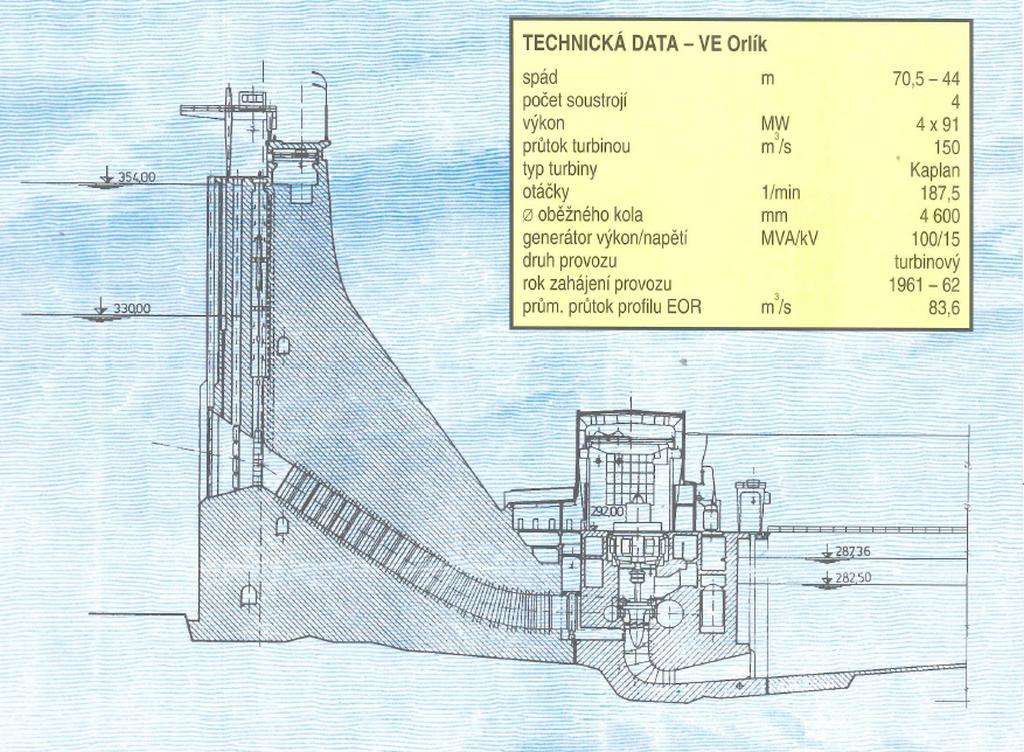 Schéma hráze Orlické přehrady a elektrárny