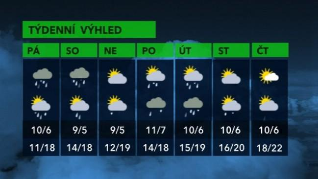 Předpověď počasí na příští týden