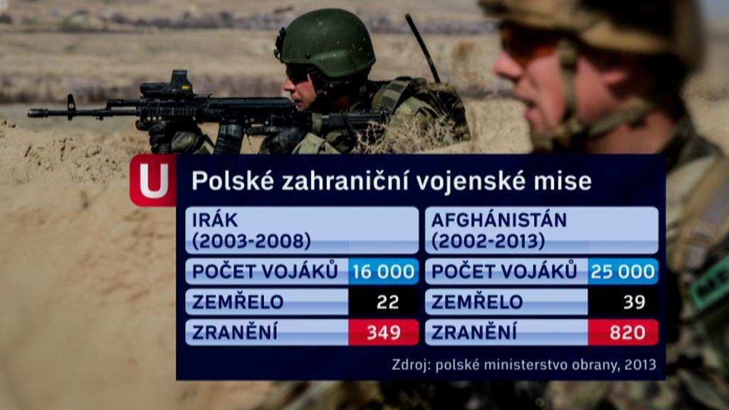 Poláci v Iráku a Afghánistánu