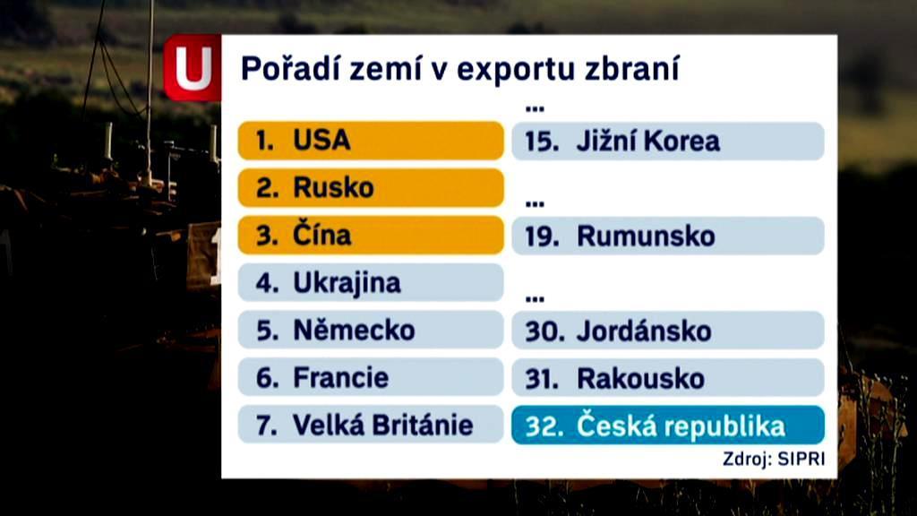 Pořadí zemí v exportu zbraní
