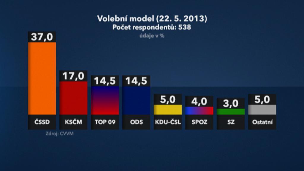 Volební model k 22. 5. 2013 podle CVVM