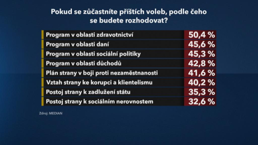 Rozhodování ve volbách podle témat (agentura MEDIAN)