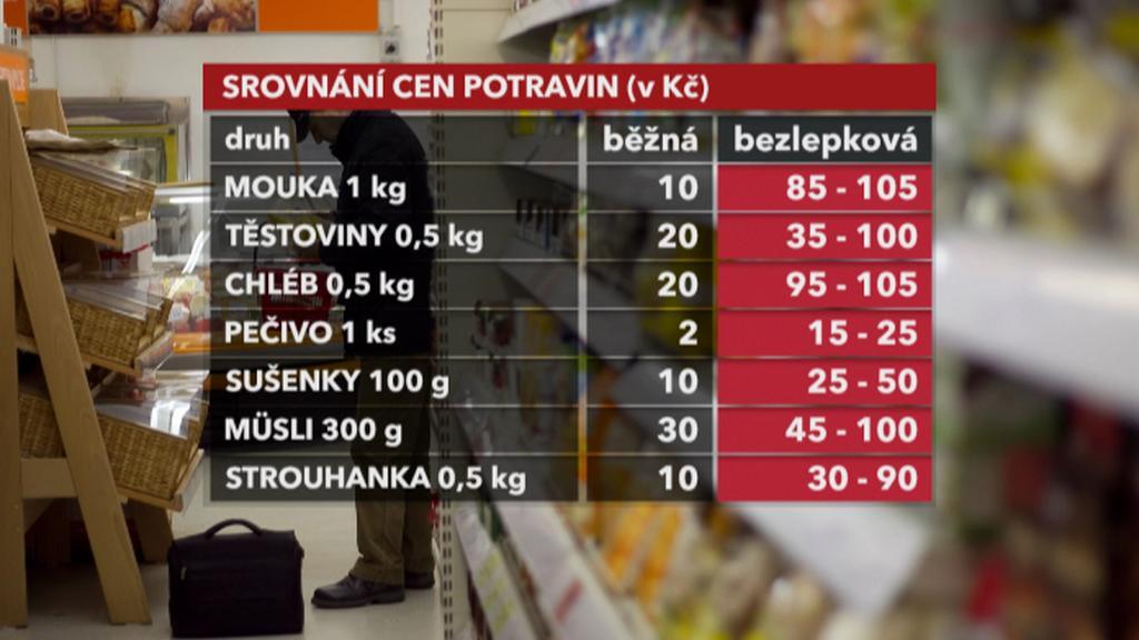 Srovnání cen potravin