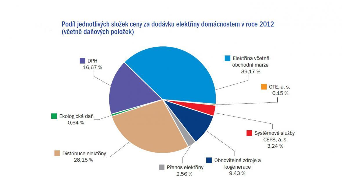 Co tvoří cenu elektřiny v Česku?