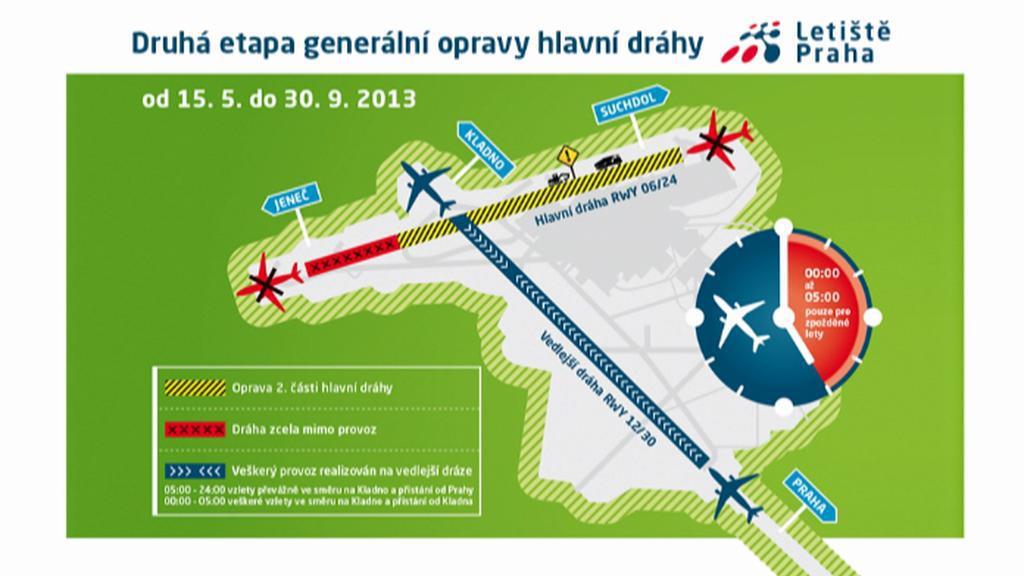 Druhá etapa generální opravy hlavní dráhy