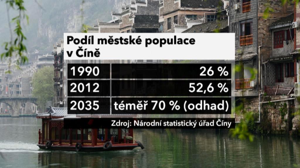 Čínská populace