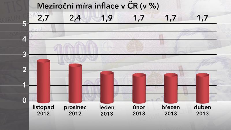 Meziroční míra inflace v ČR v dubnu 2013