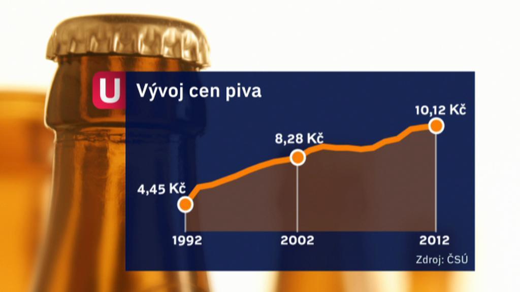 Průměrná cena půllitru lahvové desítky