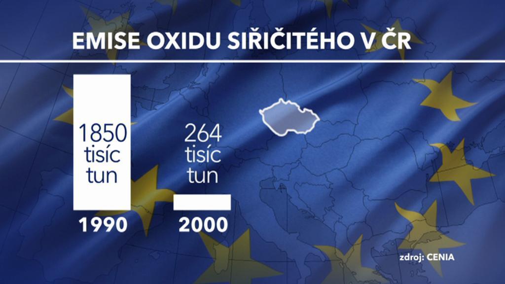 Emise oxidu siřičitého v ČR