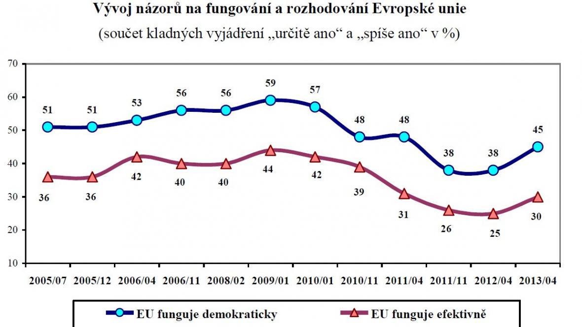 Vývoj názorů na EU