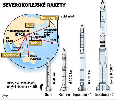 Severokorejské rakety