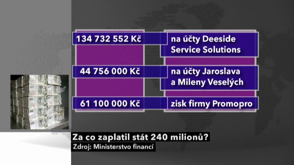 Zisky v kauze ProMoPro