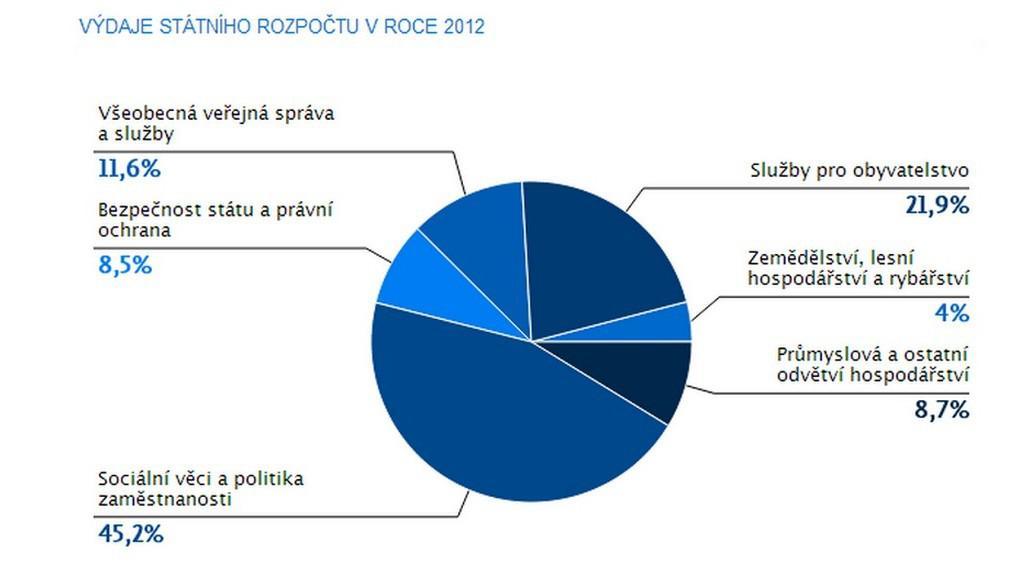 Monitor Státního rozpočtu