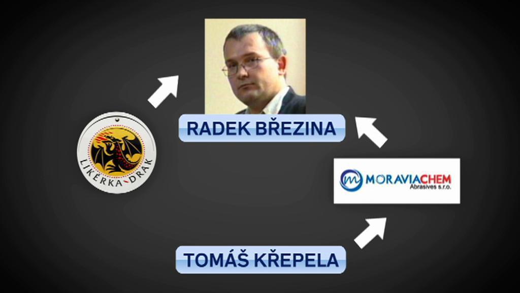 Firmy spojované s Radkem Březinou