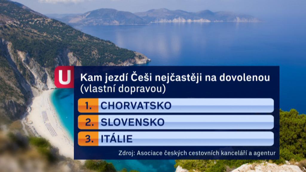 Nejoblíbenější destinace Čechů