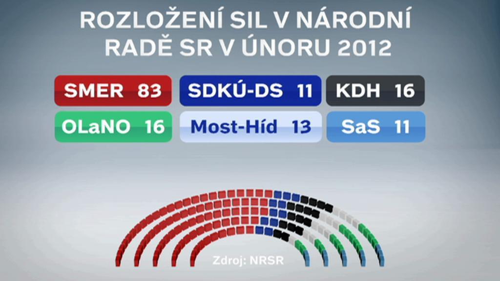 Slovenský parlament v únoru 2012