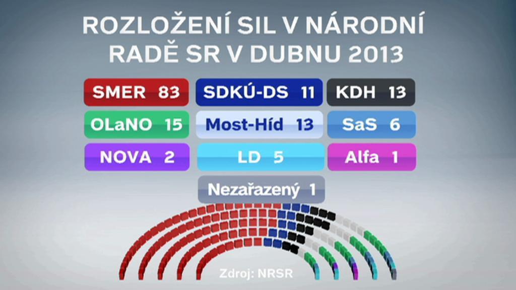 Slovenský parlament v dubnu 2013