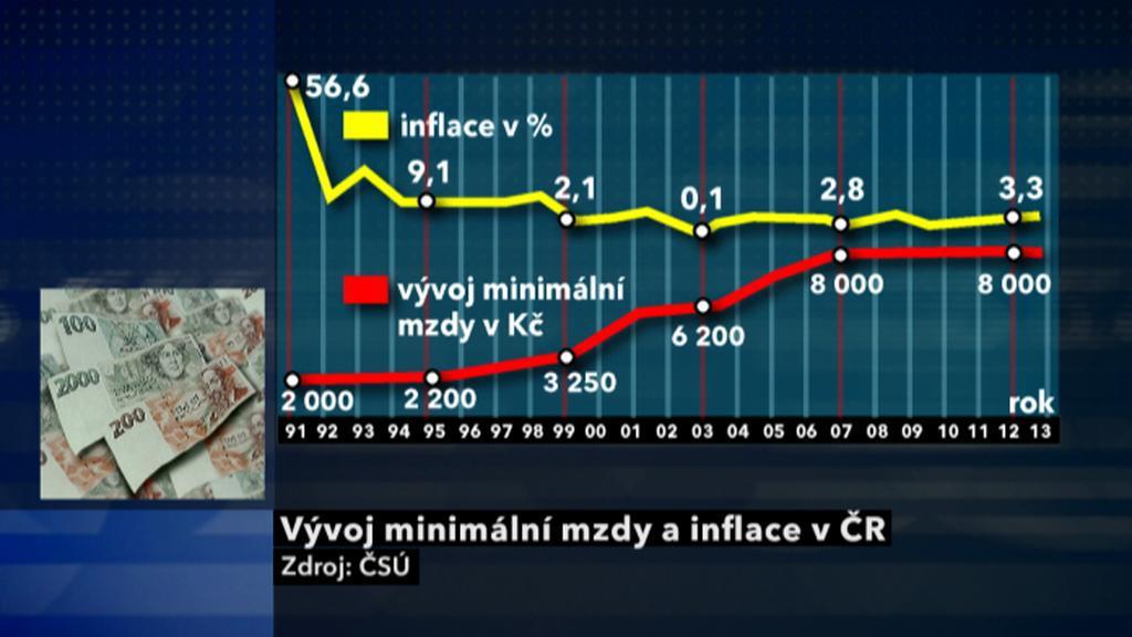 Minimální mzda vs. inflace
