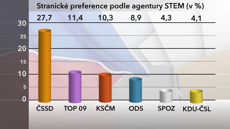 Stranické preference v dubnu 2013
