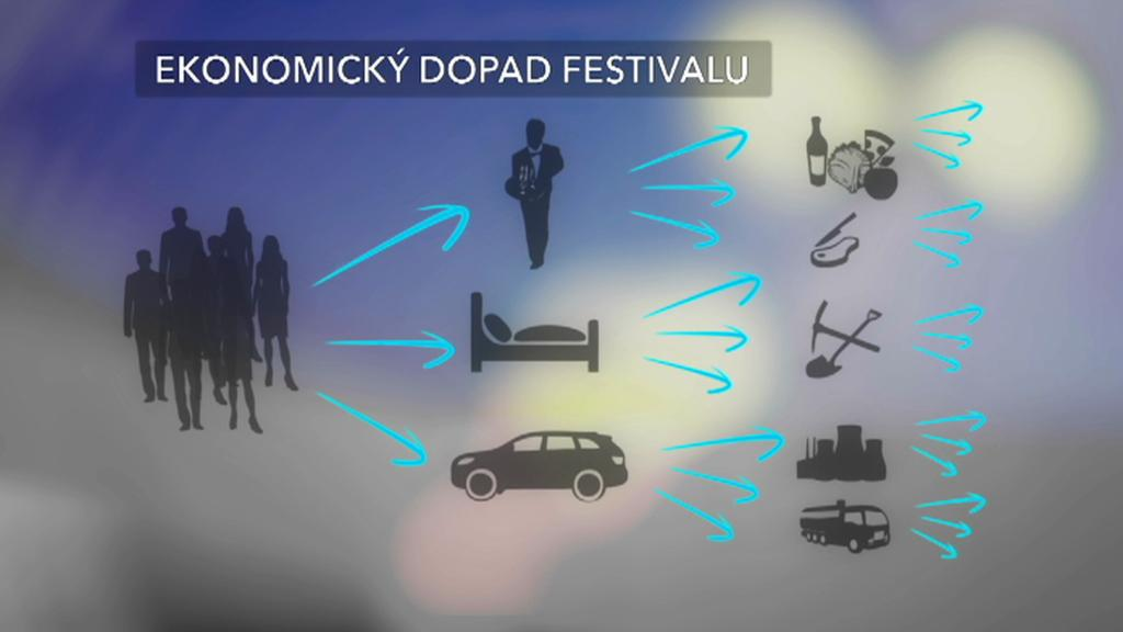Festivaly se vyplácí