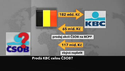 KBC vs. ČSOB