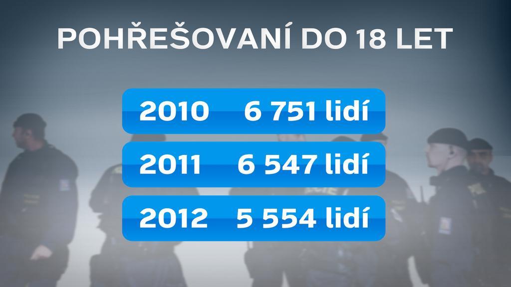 Statistiky v rámci SIS