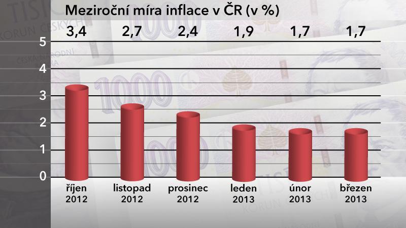 Meziroční míra inflace v ČR v březnu 2013