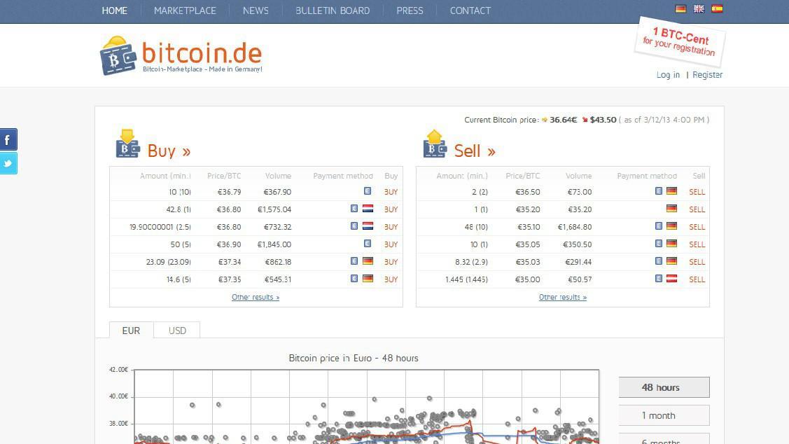 Kurz bitcoinu na internetu