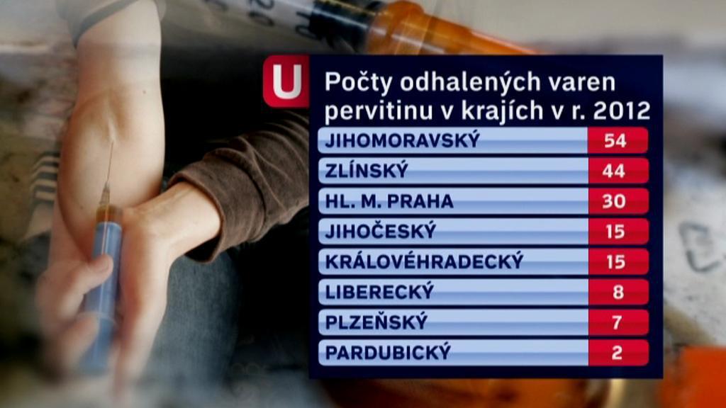 Varny pervitinu v ČR