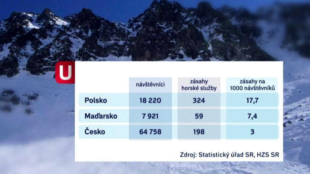 Zásahy horské služby v Tatrách