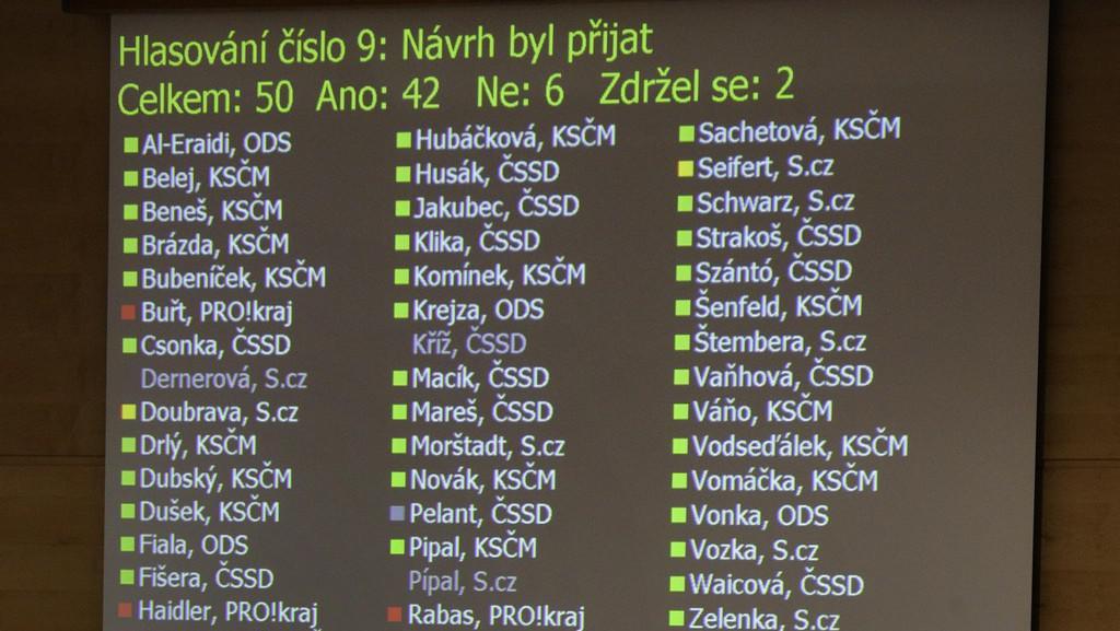 Hlasování krajského zastupitelstva
