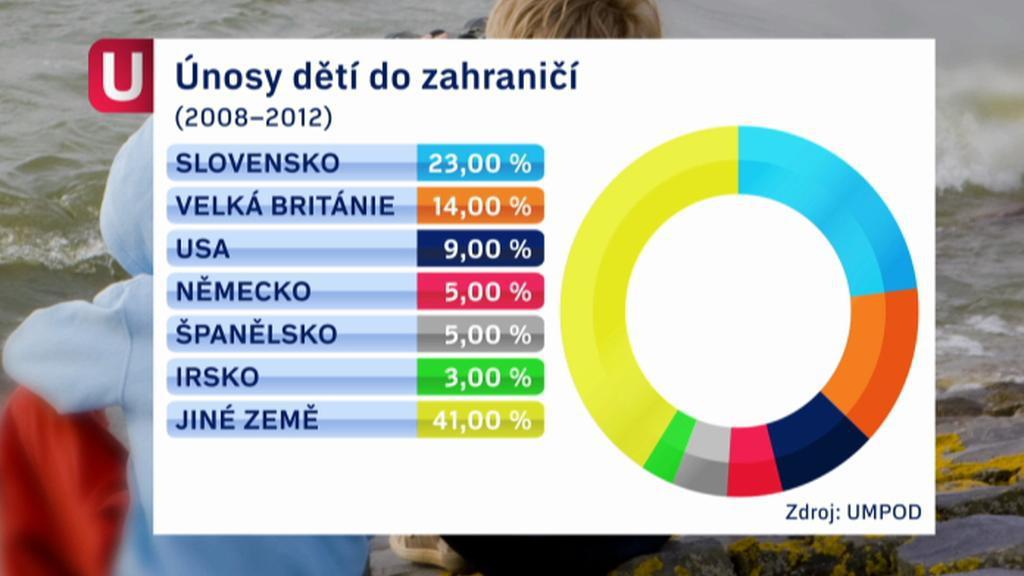 Únosy českých dětí do zahraničí